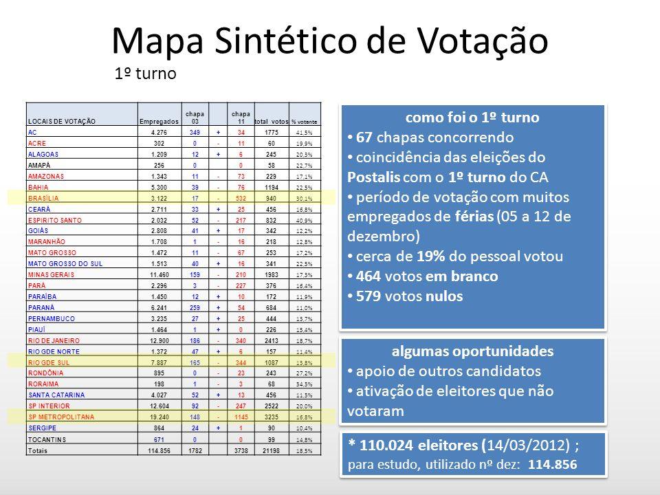 Mapa Sintético de Votação 1º turno como foi o 1º turno 67 chapas concorrendo coincidência das eleições do Postalis com o 1º turno do CA período de votação com muitos empregados de férias (05 a 12 de dezembro) cerca de 19% do pessoal votou 464 votos em branco 579 votos nulos como foi o 1º turno 67 chapas concorrendo coincidência das eleições do Postalis com o 1º turno do CA período de votação com muitos empregados de férias (05 a 12 de dezembro) cerca de 19% do pessoal votou 464 votos em branco 579 votos nulos algumas oportunidades apoio de outros candidatos ativação de eleitores que não votaram algumas oportunidades apoio de outros candidatos ativação de eleitores que não votaram LOCAIS DE VOTAÇÃOEmpregados chapa 03 chapa 11total votos % votante AC4.276349+341775 41,5% ACRE3020-1160 19,9% ALAGOAS1.20912+6245 20,3% AMAPÁ2560 058 22,7% AMAZONAS1.34311-73229 17,1% BAHIA5.30039-761194 22,5% BRASÍLIA3.12217-532940 30,1% CEARÁ2.71133+25456 16,8% ESPIRITO SANTO2.03252-217832 40,9% GOIÁS2.80841+17342 12,2% MARANHÃO1.7081-16218 12,8% MATO GROSSO1.47211-67253 17,2% MATO GROSSO DO SUL1.51340+16341 22,5% MINAS GERAIS11.460159-2101983 17,3% PARÁ2.2963-227376 16,4% PARAÍBA1.45012+10172 11,9% PARANÁ6.241259+54684 11,0% PERNAMBUCO3.23527+25444 13,7% PIAUÍ1.4641+0226 15,4% RIO DE JANEIRO12.900186-3402413 18,7% RIO GDE NORTE1.37247+6157 11,4% RIO GDE SUL7.887165-3441087 13,8% RONDÔNIA8950-23243 27,2% RORAIMA1981-368 34,3% SANTA CATARINA4.02752+13456 11,3% SP INTERIOR12.60492-2472522 20,0% SP METROPOLITANA19.240148-11453235 16,8% SERGIPE86424+190 10,4% TOCANTINS6710 099 14,8% Totais114.8561782 373821198 18,5% * 110.024 eleitores (14/03/2012) ; para estudo, utilizado nº dez: 114.856