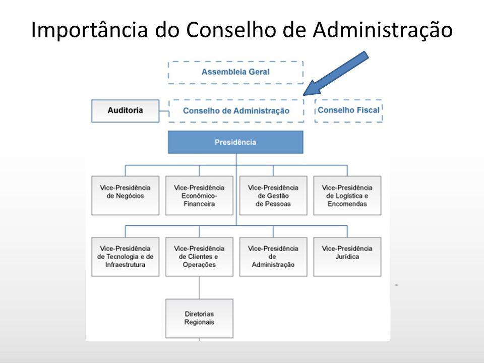 Importância do Conselho de Administração
