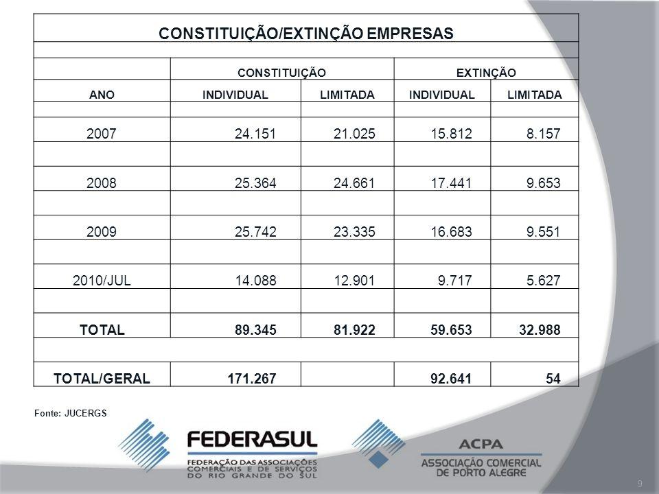 Relevância da MPE no Brasil 4,5 milhões de pequenos negócios formais 60 milhões de pessoas envolvidas 42% da massa salarial Fontes: IBGE / SEBRAE / CAMEX 60