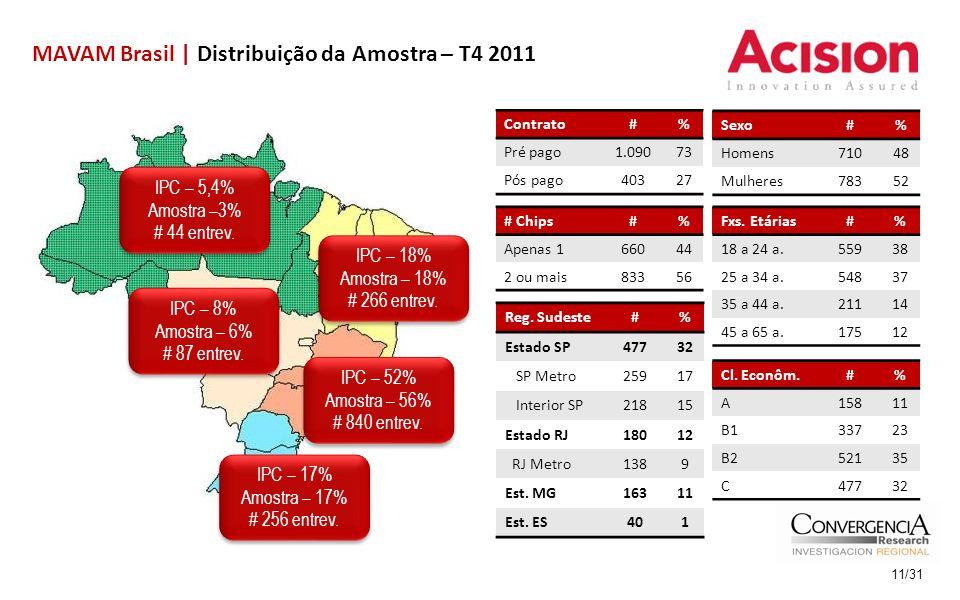MAVAM Brasil | Distribuição da Amostra – T4 2011 11/31 IPC – 5,4% Amostra –3% # 44 entrev.