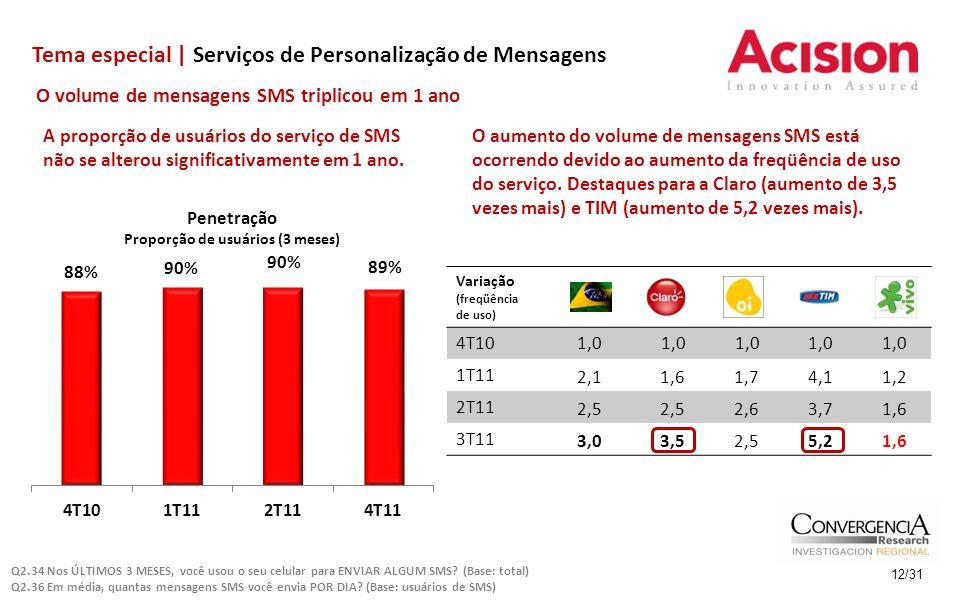 Tema especial | Serviços de Personalização de Mensagens 12/31 O volume de mensagens SMS triplicou em 1 ano Variação (freqüência de uso) 4T101,0 1T11 2,11,61,74,11,2 2T11 2,5 2,63,71,6 3T11 3,03,52,55,21,6 A proporção de usuários do serviço de SMS não se alterou significativamente em 1 ano.