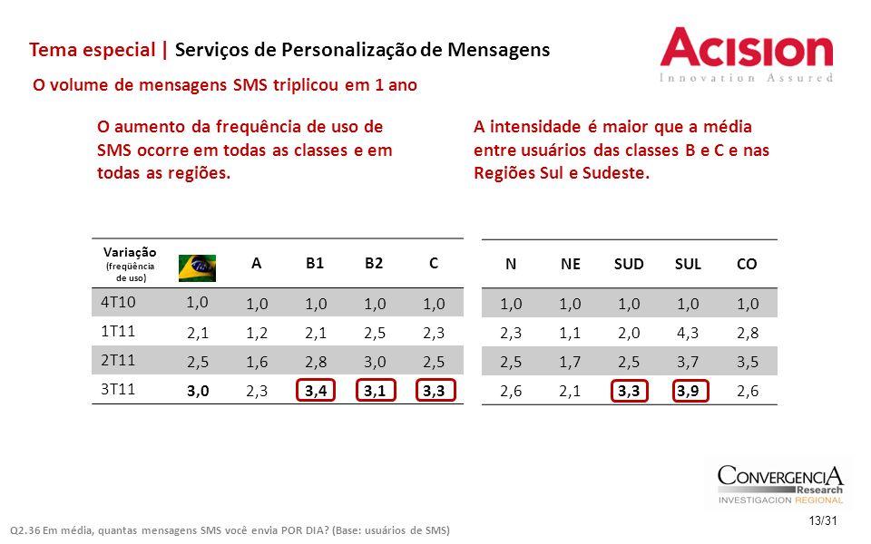Tema especial | Serviços de Personalização de Mensagens 13/31 O volume de mensagens SMS triplicou em 1 ano Variação (freqüência de uso) AB1B2C 4T101,0 1T11 2,11,22,12,52,3 2T11 2,51,62,83,02,5 3T11 3,02,33,43,13,3 O aumento da frequência de uso de SMS ocorre em todas as classes e em todas as regiões.