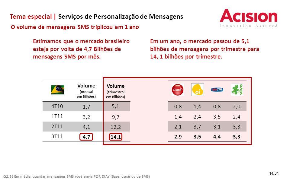 Tema especial | Serviços de Personalização de Mensagens 14/31 O volume de mensagens SMS triplicou em 1 ano Volume (mensal em Bilhões) Volume (trimestral em Bilhões) 4T10 1,7 5,1 1T11 3,29,7 2T11 4,112,2 3T11 4,714,1 Estimamos que o mercado brasileiro esteja por volta de 4,7 Bilhões de mensagens SMS por mês.