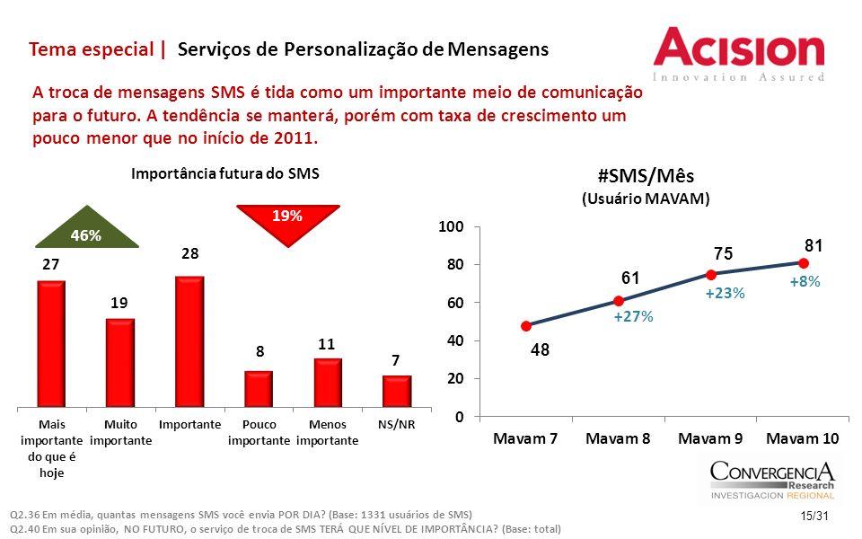 Tema especial | Serviços de Personalização de Mensagens 15/31 A troca de mensagens SMS é tida como um importante meio de comunicação para o futuro.