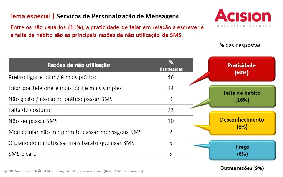 Tema especial | Serviços de Personalização de Mensagens Entre os não usuários (11%), a praticidade de falar em relação a escrever e a falta de hábito são as principais razões da não utilização de SMS.