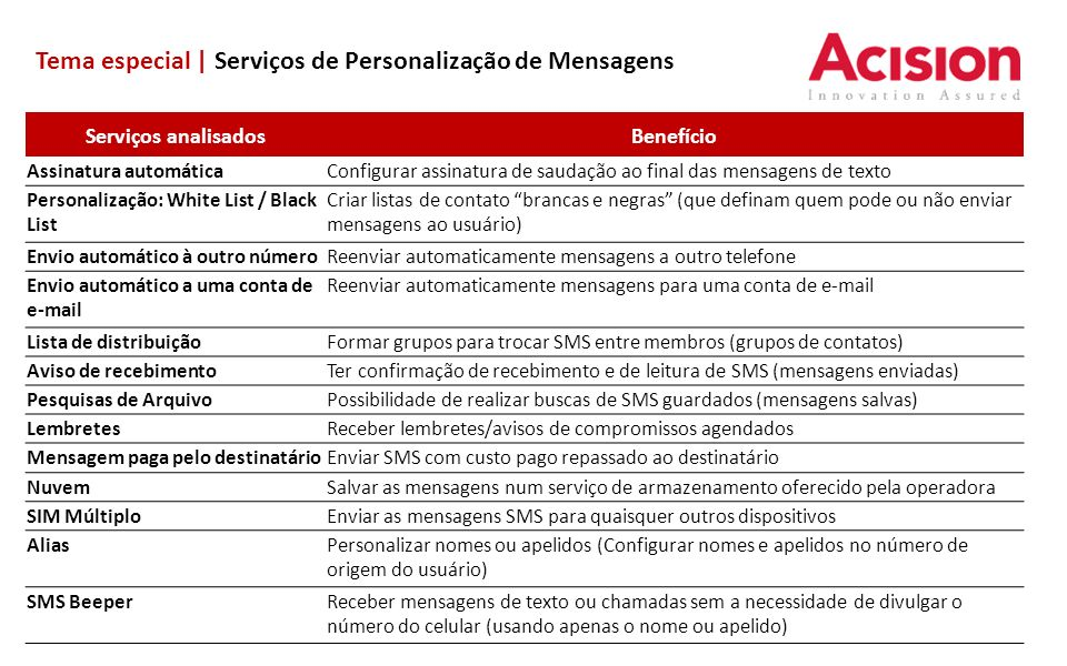 Tema especial | Serviços de Personalização de Mensagens Serviços analisadosBenefício Assinatura automáticaConfigurar assinatura de saudação ao final d