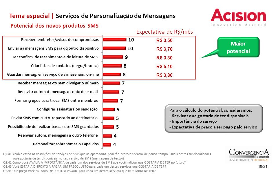 Tema especial | Serviços de Personalização de Mensagens 18/31 Potencial dos novos produtos SMS Expectativa de R$/mês R$ 3,50 R$ 3,70 R$ 3,30 R$ 5,10 R$ 3,80 Maior potencial Para o cálculo do potencial, consideramos: - Serviços que gostaria de ter disponíveis - Importância do serviço - Expectativa de preço a ser pago pelo serviço Q2.41 Abaixo estão as descrições de serviços de SMS que as operadoras poderão oferecer dentro de pouco tempo.