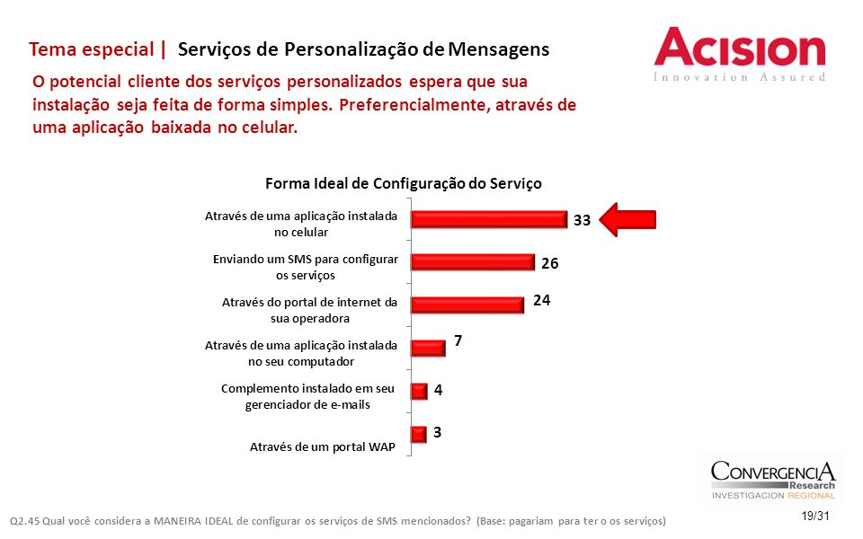 Tema especial | Serviços de Personalização de Mensagens 19/31 O potencial cliente dos serviços personalizados espera que sua instalação seja feita de forma simples.