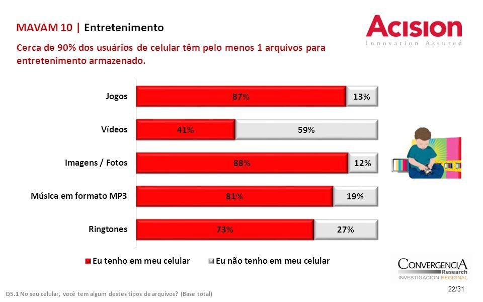 MAVAM 10 | Entretenimento Cerca de 90% dos usuários de celular têm pelo menos 1 arquivos para entretenimento armazenado. 22/31 Q5.1 No seu celular, vo