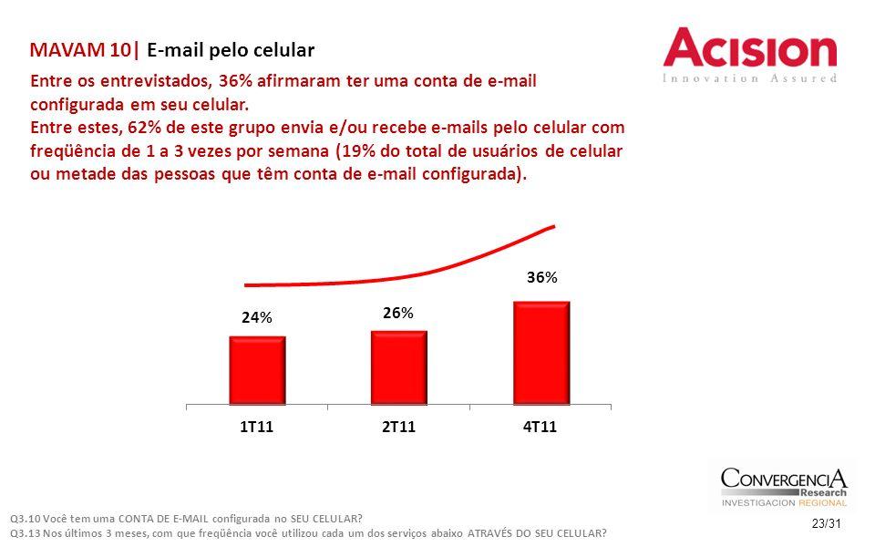 MAVAM 10| E-mail pelo celular Entre os entrevistados, 36% afirmaram ter uma conta de e-mail configurada em seu celular. Entre estes, 62% de este grupo