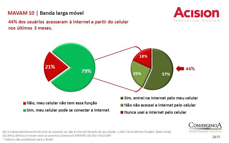 MAVAM 10 | Banda larga móvel 24/31 44% dos usuários acessaram à Internet a partir do celular nos últimos 3 meses. Q2.3 Independentemente de você se co