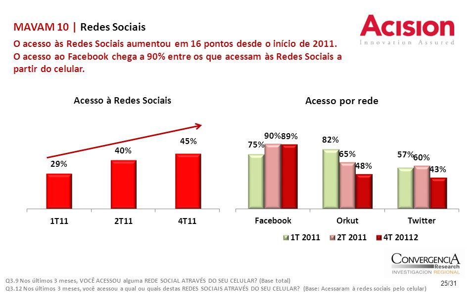 MAVAM 10 | Redes Sociais 25/31 O acesso às Redes Sociais aumentou em 16 pontos desde o início de 2011. O acesso ao Facebook chega a 90% entre os que a