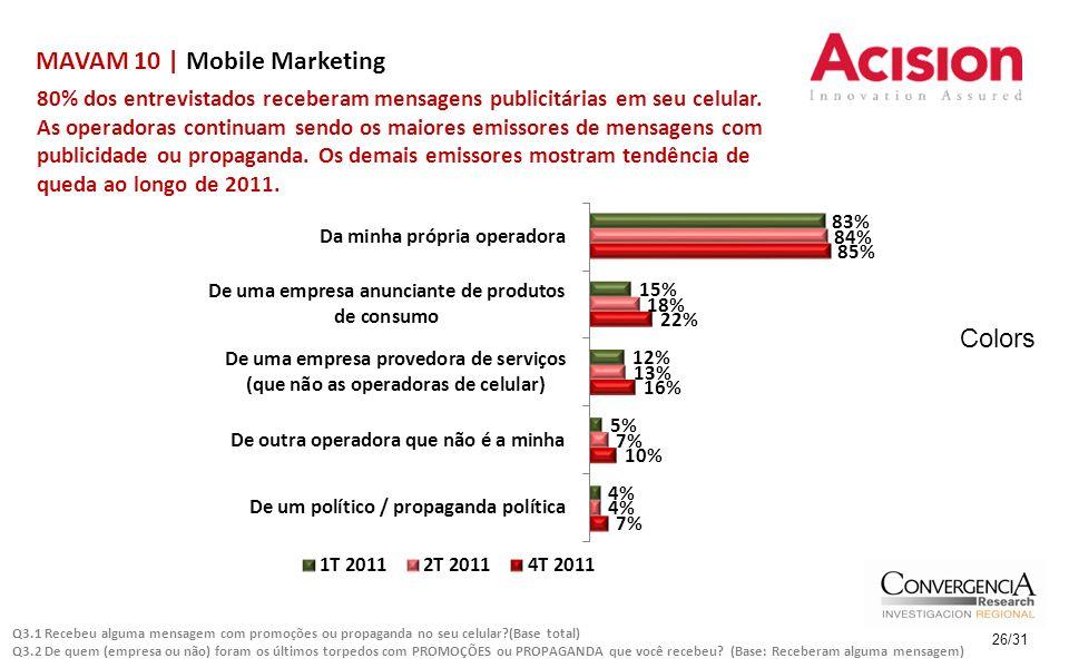 MAVAM 10 | Mobile Marketing 26/31 80% dos entrevistados receberam mensagens publicitárias em seu celular. As operadoras continuam sendo os maiores emi