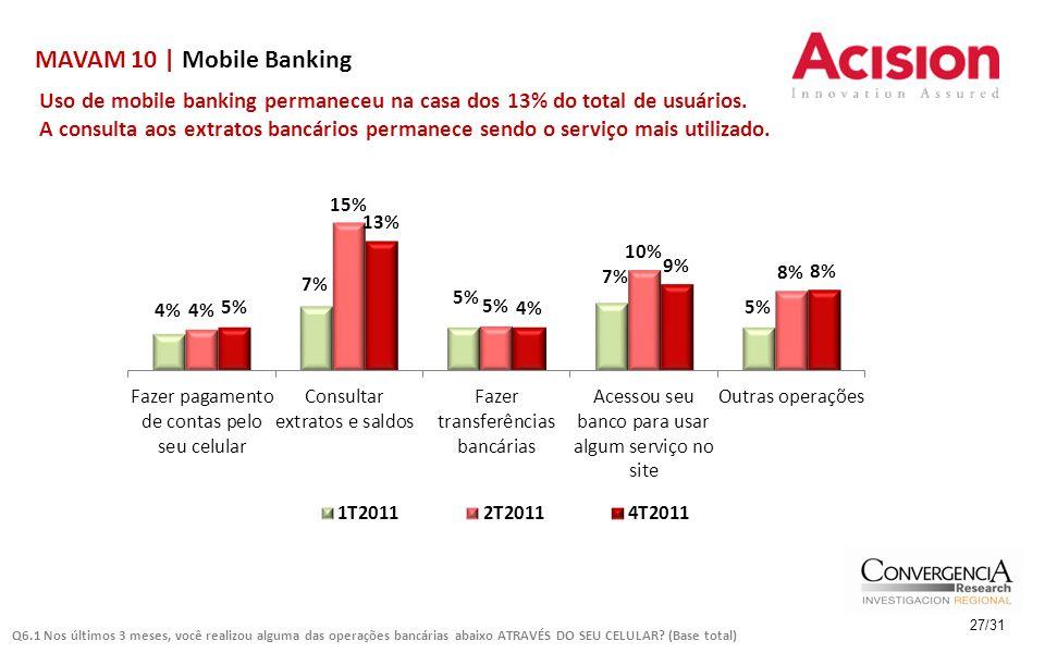 MAVAM 10 | Mobile Banking 27/31 Uso de mobile banking permaneceu na casa dos 13% do total de usuários.