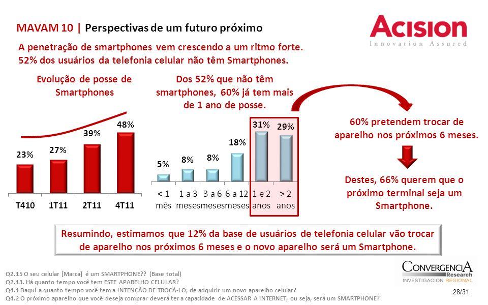 MAVAM 10 | Perspectivas de um futuro próximo 28/31 A penetração de smartphones vem crescendo a um ritmo forte. 52% dos usuários da telefonia celular n