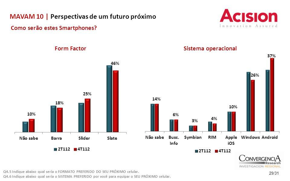 MAVAM 10 | Perspectivas de um futuro próximo 29/31 Como serão estes Smartphones? Q4.5 Indique abaixo qual seria o FORMATO PREFERIDO DO SEU PRÓXIMO cel