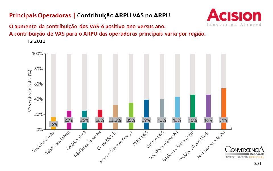 Principais Operadoras | Contribuição ARPU VAS no ARPU O aumento da contribuição dos VAS é positivo ano versus ano. A contribuição de VAS para o ARPU d