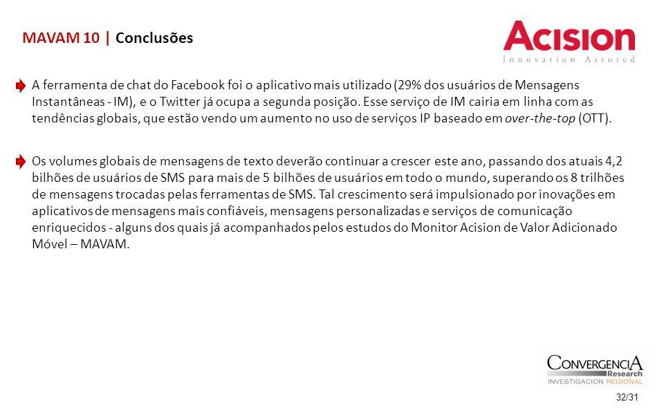 32/31 MAVAM 10 | Conclusões A ferramenta de chat do Facebook foi o aplicativo mais utilizado (29% dos usuários de Mensagens Instantâneas - IM), e o Tw