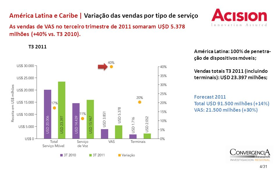 América Latina: 100% de penetra- ção de dispositivos móveis; Vendas totais T3 2011 (incluindo terminais): U$D 23.397 milhões; Forecast 2011 Total U$D 91.500 milhões (+14%) VAS: 21.500 milhões (+30%) América Latina e Caribe | Variação das vendas por tipo de serviço As vendas de VAS no terceiro trimestre de 2011 somaram U$D 5.378 milhões (+40% vs.