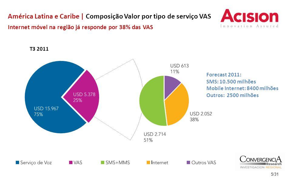 América Latina e Caribe | Composição Valor por tipo de serviço VAS Internet móvel na região já responde por 38% das VAS T3 2011 5/31 Forecast 2011: SM