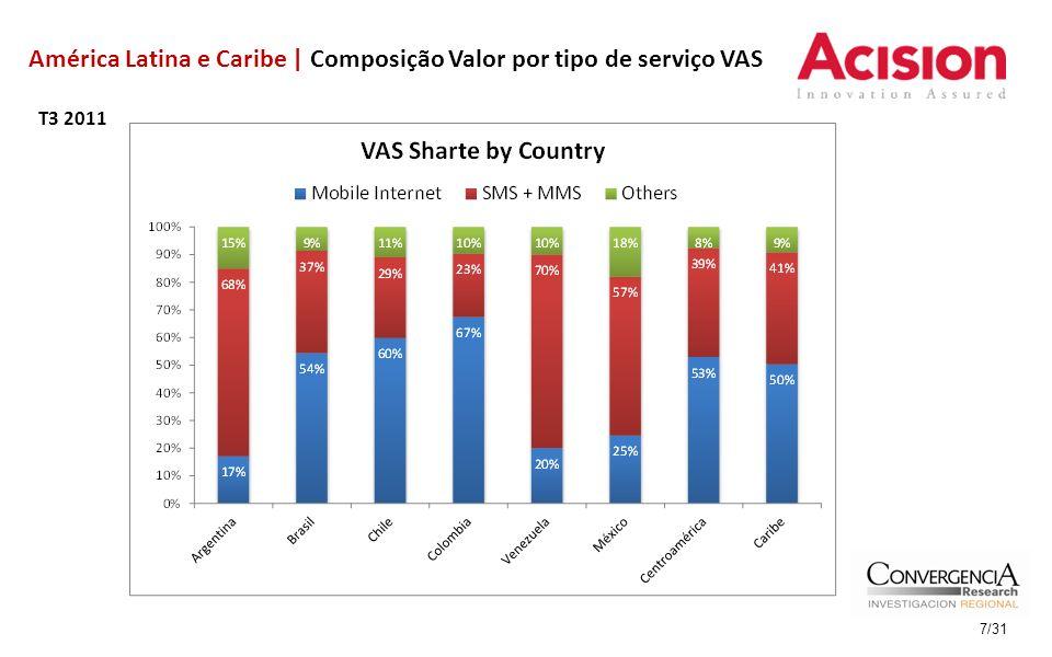VAS no Brasil | Composição do Valor por tipo de serviço VAS No Brasil, VAS representa 19,8% das vendas líquidas de serviços das operadoras | +36% 3T 2010 x 3T 2011 T3 2011 8/31