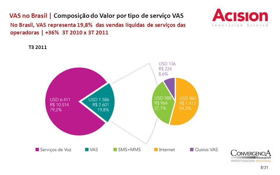 VAS no Brasil | Variação em valor por tipo de serviço VAS T3 2011 No Brasil, o crescimento de mais rápido é o da Internet Móvel | +64% | Em segundo lugar está o SMS | +14% | 9/31