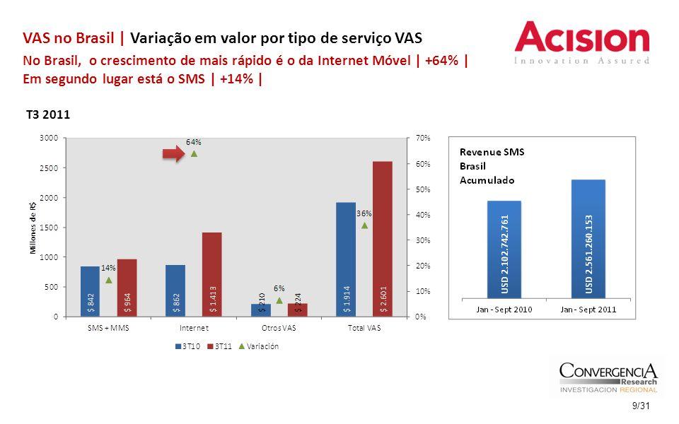 VAS no Brasil | Variação em valor por tipo de serviço VAS T3 2011 No Brasil, o crescimento de mais rápido é o da Internet Móvel | +64% | Em segundo lu
