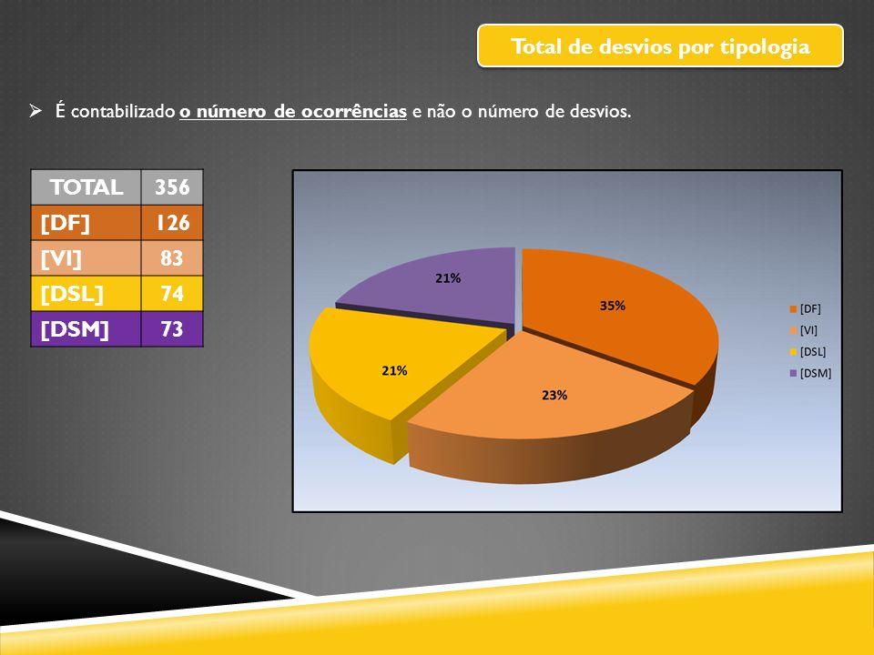 Total de desvios por tipologia TOTAL356 [DF]126 [VI]83 [DSL]74 [DSM]73 É contabilizado o número de ocorrências e não o número de desvios.
