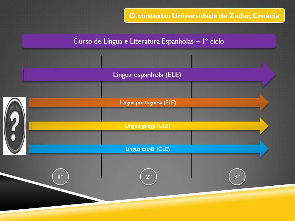 Curso de Língua e Literatura Espanholas – 1º ciclo Língua espanhola (ELE) 1º 3º 2º Língua portuguesa (PLE) Língua galega (GLE) Língua catalã (CLE) Cenário 1 O contexto: Universidade de Zadar, Croácia