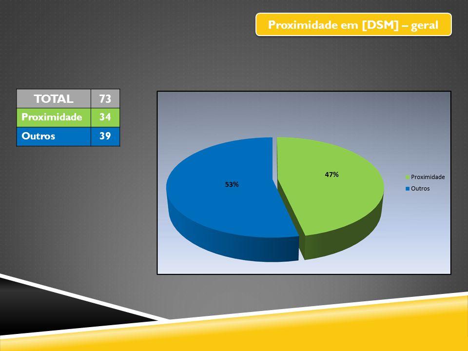 Proximidade em [DSM] – geral TOTAL73 Proximidade34 Outros39