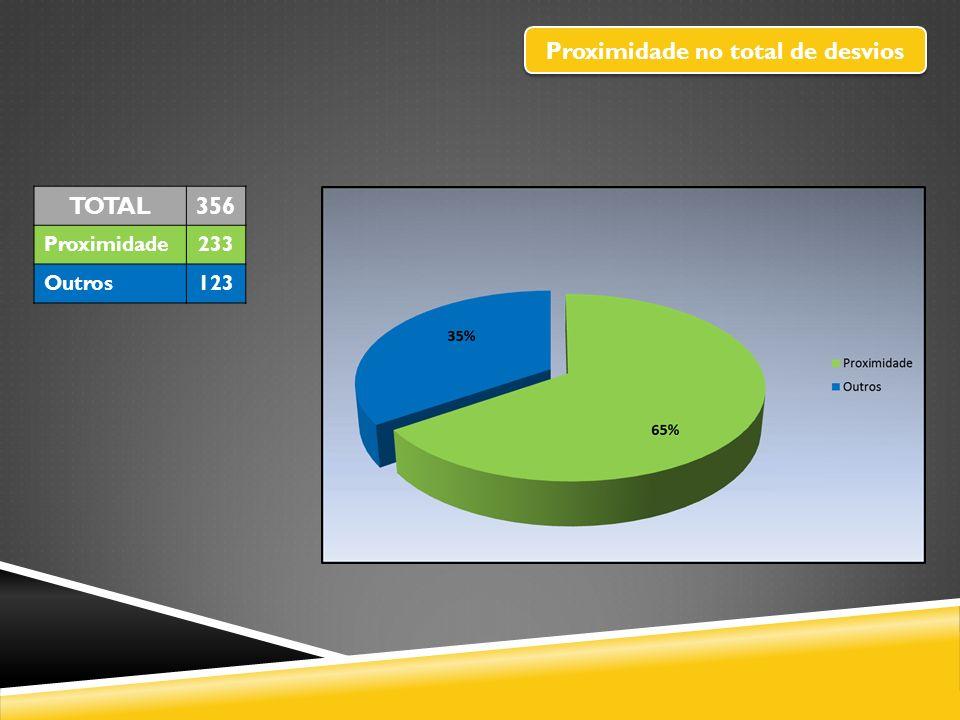 Proximidade no total de desvios TOTAL356 Proximidade233 Outros123