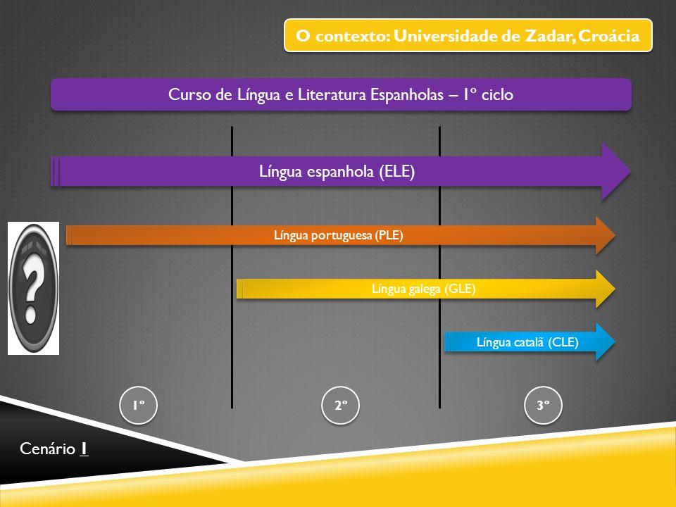 Curso de Língua e Literatura Espanholas – 1º ciclo Língua espanhola (ELE) 1º 3º 2º Língua portuguesa (PLE) Língua galega (GLE) Língua catalã (CLE) Cenário 2 O contexto: Universidade de Zadar, Croácia