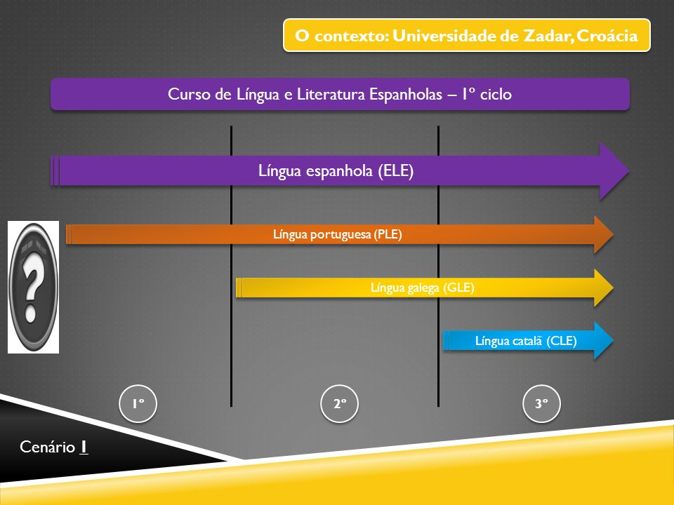 Curso de Língua e Literatura Espanholas – 1º ciclo Língua espanhola (ELE) 1º 3º 2º Língua portuguesa (PLE) Língua galega (GLE) Língua catalã (CLE) Cen