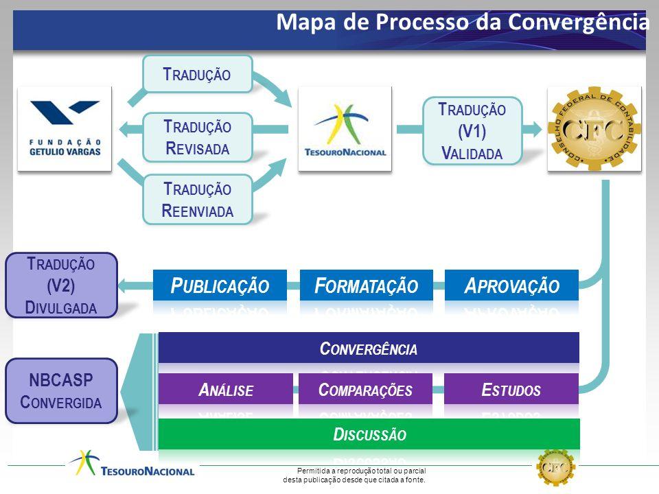 T RADUÇÃO T RADUÇÃO R EVISADA T RADUÇÃO R EENVIADA T RADUÇÃO (V1) V ALIDADA T RADUÇÃO (V2) D IVULGADA NBCASP C ONVERGIDA Mapa de Processo da Convergên