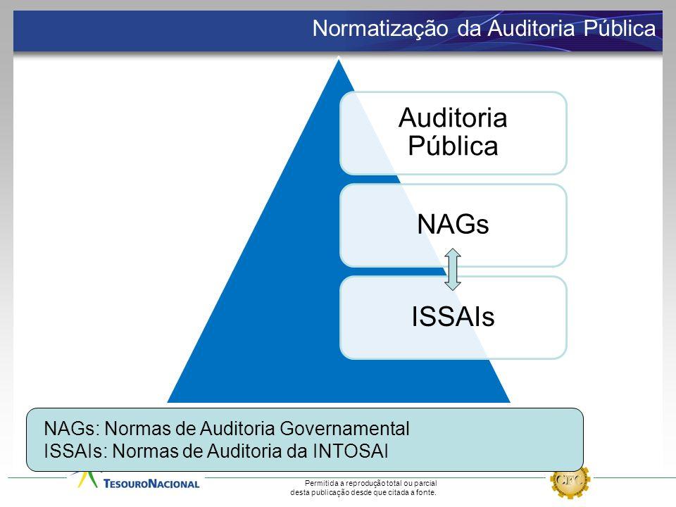 Permitida a reprodução total ou parcial desta publicação desde que citada a fonte. NAGs: Normas de Auditoria Governamental ISSAIs: Normas de Auditoria