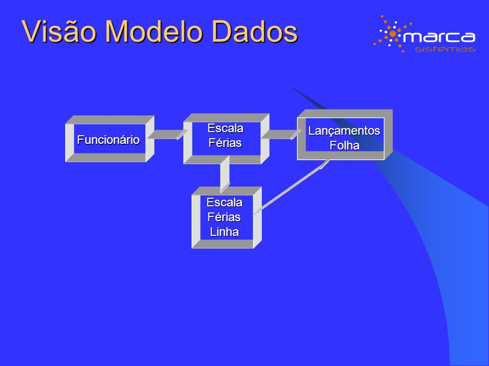 Visão Modelo Dados EscalaFérias EscalaFériasLinha Funcionário LançamentosFolha