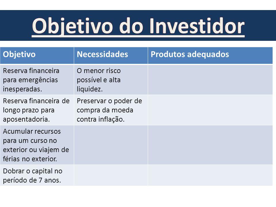 ObjetivoNecessidadesProdutos adequados Reserva financeira para emergências inesperadas. O menor risco possível e alta liquidez. Reserva financeira de