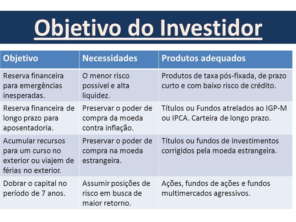 ObjetivoNecessidadesProdutos adequados Reserva financeira para emergências inesperadas. O menor risco possível e alta liquidez. Produtos de taxa pós-f