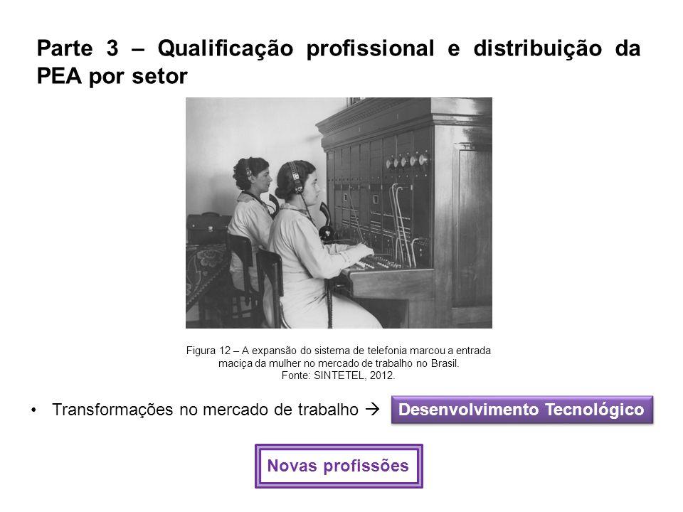Parte 3 – Qualificação profissional e distribuição da PEA por setor Figura 12 – A expansão do sistema de telefonia marcou a entrada maciça da mulher n