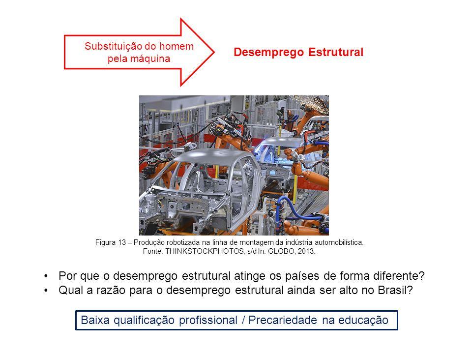 Substituição do homem pela máquina Desemprego Estrutural Figura 13 – Produção robotizada na linha de montagem da indústria automobilística. Fonte: THI