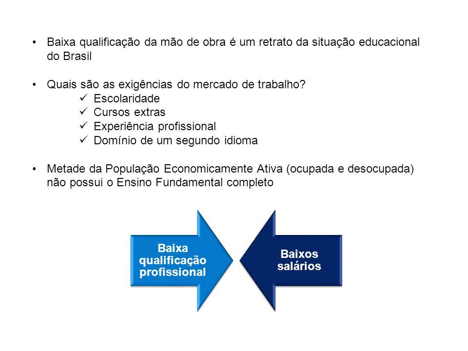 Baixa qualificação da mão de obra é um retrato da situação educacional do Brasil Quais são as exigências do mercado de trabalho? Escolaridade Cursos e