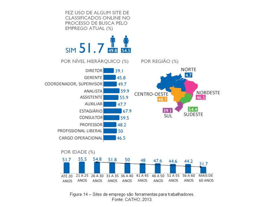 Figura 14 – Sites de emprego são ferramentas para trabalhadores. Fonte: CATHO, 2013.