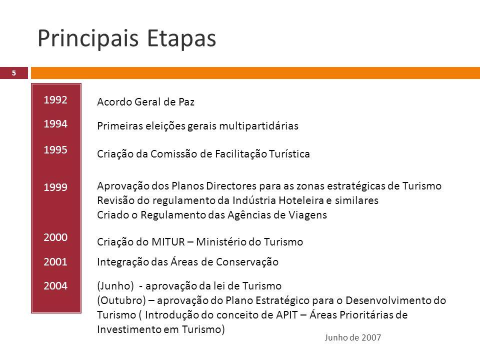 Principais Etapas Junho de 2007 5 1992 1994 1995 1999 2000 2001 2004 Acordo Geral de Paz Primeiras eleições gerais multipartidárias Criação da Comissão de Facilitação Turística Aprovação dos Planos Directores para as zonas estratégicas de Turismo Revisão do regulamento da Indústria Hoteleira e similares Criado o Regulamento das Agências de Viagens Criação do MITUR – Ministério do Turismo Integração das Áreas de Conservação (Junho) - aprovação da lei de Turismo (Outubro) – aprovação do Plano Estratégico para o Desenvolvimento do Turismo ( Introdução do conceito de APIT – Áreas Prioritárias de Investimento em Turismo)