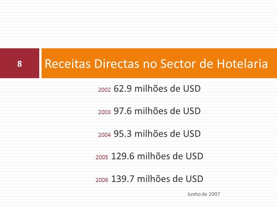 2002 62.9 milhões de USD 2003 97.6 milhões de USD 2004 95.3 milhões de USD 2005 129.6 milhões de USD 2006 139.7 milhões de USD Receitas Directas no Sector de Hotelaria Junho de 2007 8