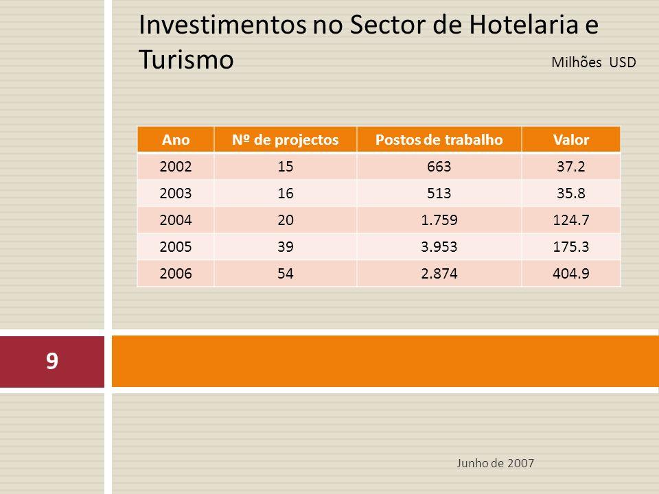 Milhões USD Investimentos no Sector de Hotelaria e Turismo Junho de 2007 9 AnoNº de projectosPostos de trabalhoValor 20021566337.2 20031651335.8 2004201.759124.7 2005393.953175.3 2006542.874404.9