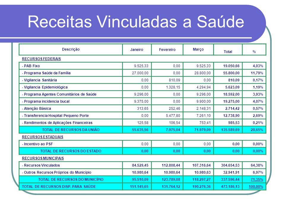 Receitas Vinculadas a Saúde DescriçãoJaneiroFevereiroMarço Total% RECURSOS FEDERAIS - PAB Fixo9.525,330,009.525,3319.050,664,03% - Programa Saúde da F