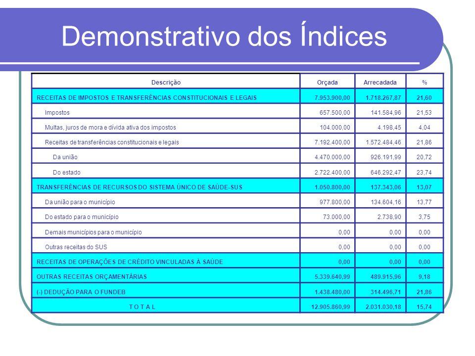 Demonstrativo dos Índices DescriçãoOrçadaArrecadada% RECEITAS DE IMPOSTOS E TRANSFERÊNCIAS CONSTITUCIONAIS E LEGAIS7.953.900,001.718.267,8721,60 Impos