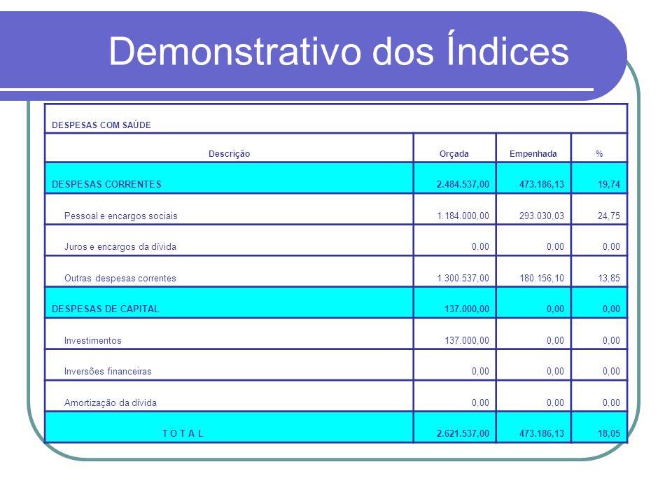 Demonstrativo dos Índices DESPESAS COM SAÚDE DescriçãoOrçadaEmpenhada% DESPESAS CORRENTES2.484.537,00473.186,1319,74 Pessoal e encargos sociais1.184.000,00293.030,0324,75 Juros e encargos da dívida0,00 Outras despesas correntes1.300.537,00180.156,1013,85 DESPESAS DE CAPITAL137.000,000,00 Investimentos137.000,000,00 Inversões financeiras0,00 Amortização da dívida0,00 T O T A L2.621.537,00473.186,1318,05