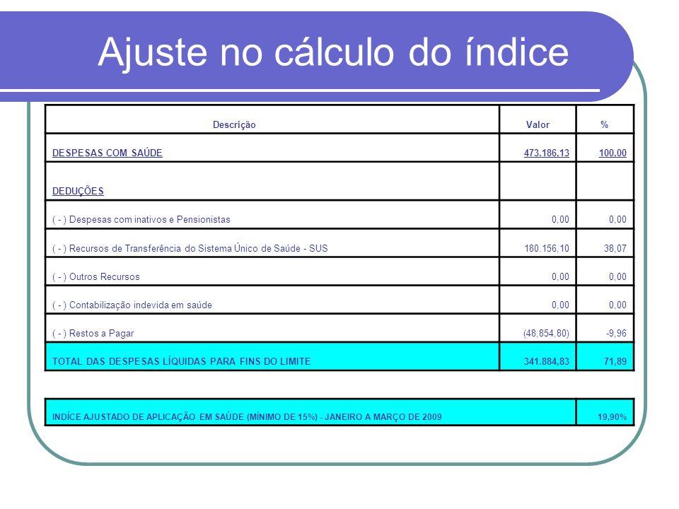 Ajuste no cálculo do índice Descrição Valor% DESPESAS COM SAÚDE 473.186,13100,00 DEDUÇÕES ( - ) Despesas com inativos e Pensionistas 0,00 ( - ) Recurs