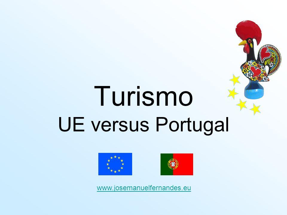 Desempenho das regiões Três regiões: –Algarve –Lisboa –Madeira –concentram mais de 85% das dormidas de estrangeiros em estabelecimentos hoteleiros, com o período do Verão a representar 46% do total